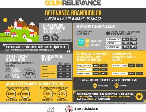Consumatorul modern din comunitatile mici. 7 insight-uri despre cum sa il abordezi